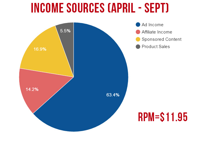 income-sources-pie-chart
